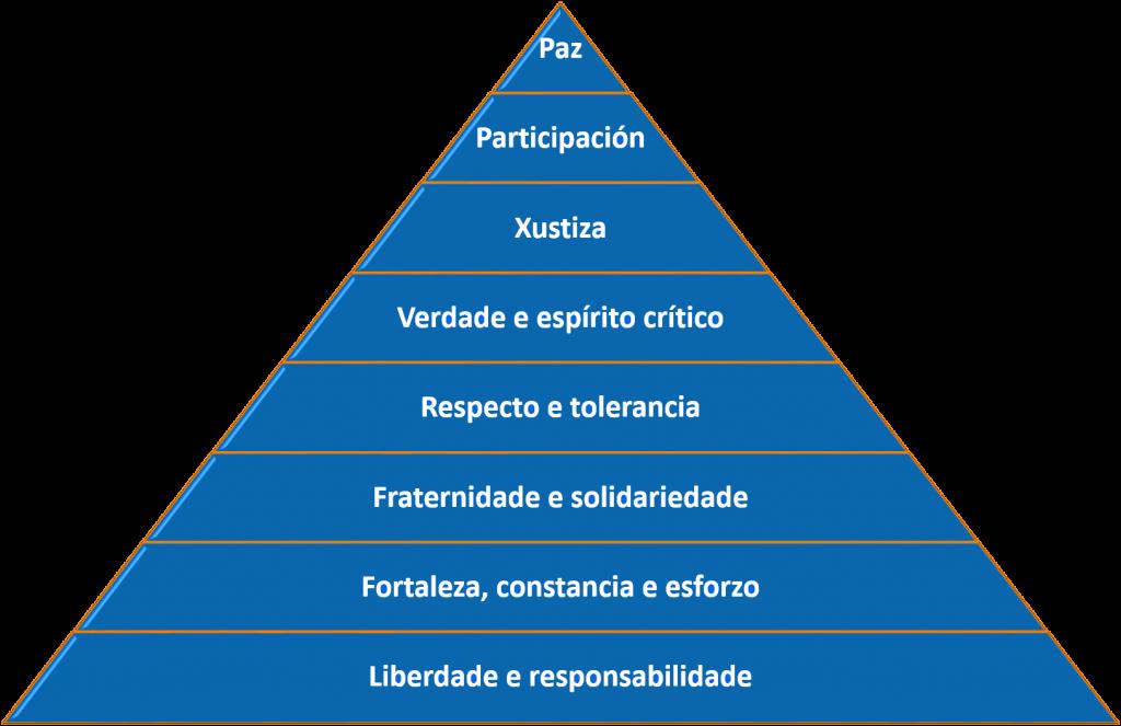 Misión, Visión e Valores